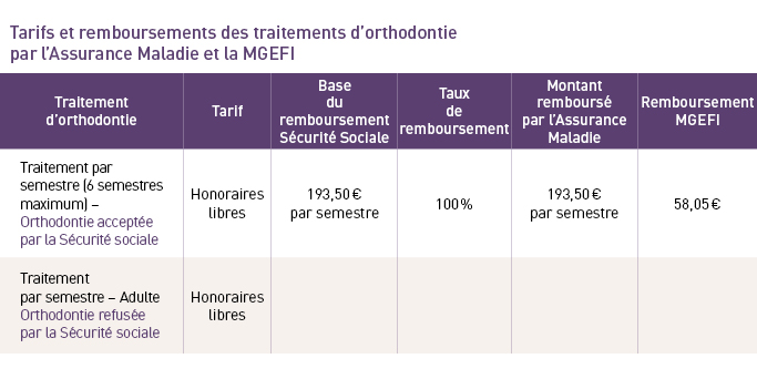 Fiche Conseil Traitements D Orthodontie Mgefi Adherent